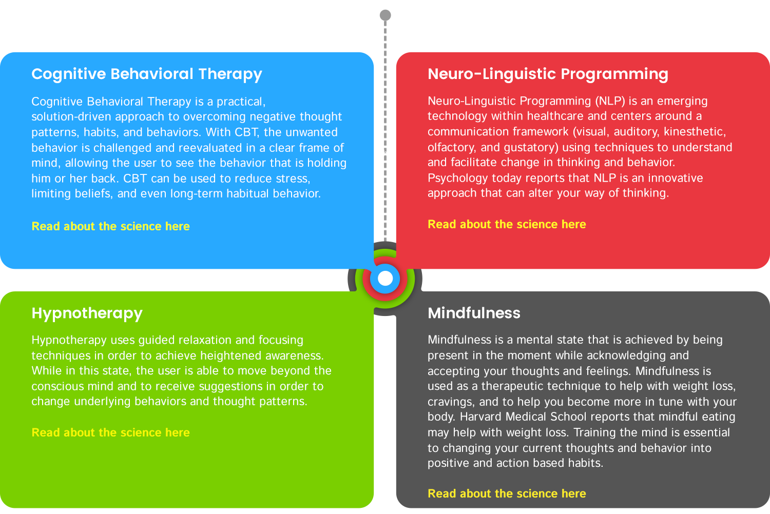 Cognitive Behavior Therapy, Mindfulness, NLP (Neuro ...